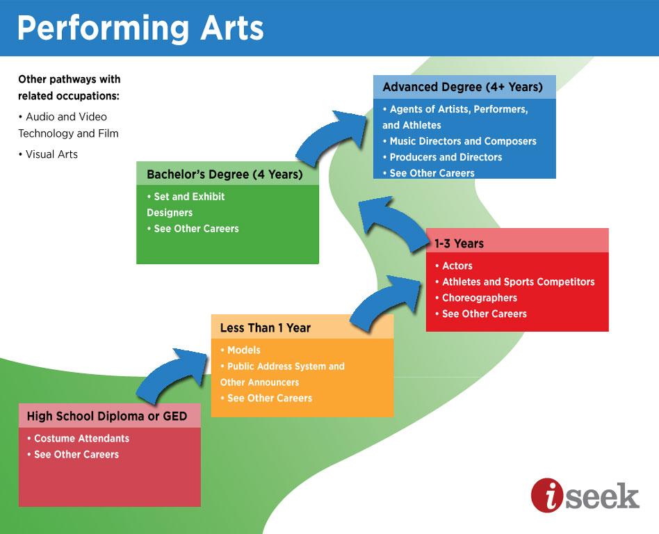 Graphic of career pathways in the arts click to explore